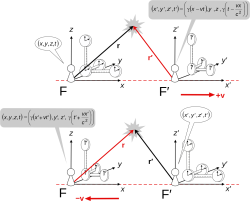 Lorentz_transforms_2.svg-2